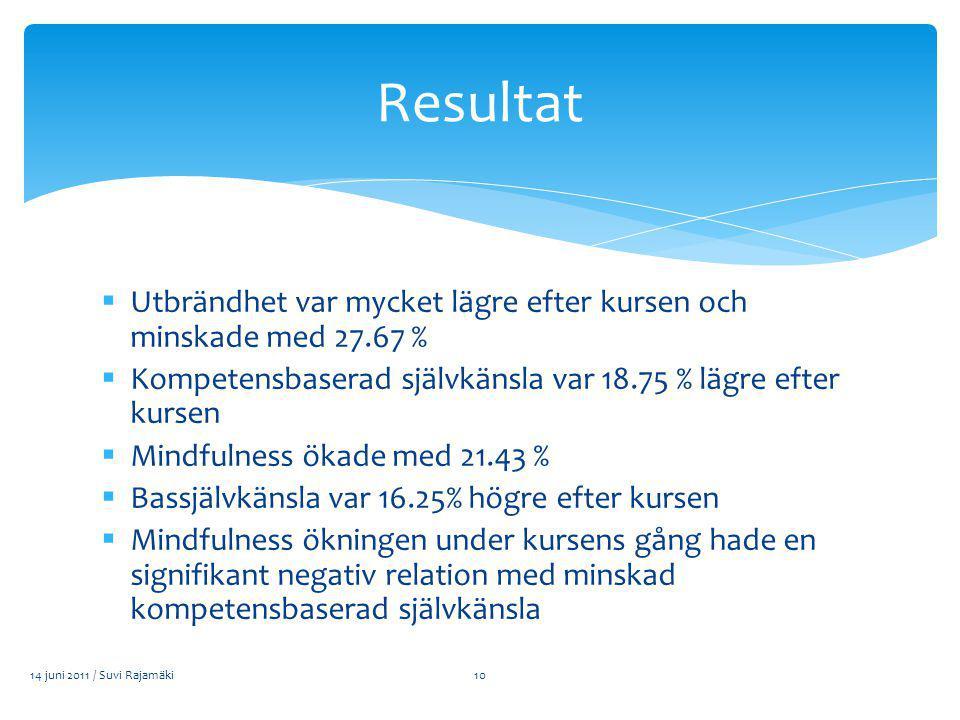  Utbrändhet var mycket lägre efter kursen och minskade med 27.67 %  Kompetensbaserad självkänsla var 18.75 % lägre efter kursen  Mindfulness ökade med 21.43 %  Bassjälvkänsla var 16.25% högre efter kursen  Mindfulness ökningen under kursens gång hade en signifikant negativ relation med minskad kompetensbaserad självkänsla 14 juni 2011 / Suvi Rajamäki Resultat 10