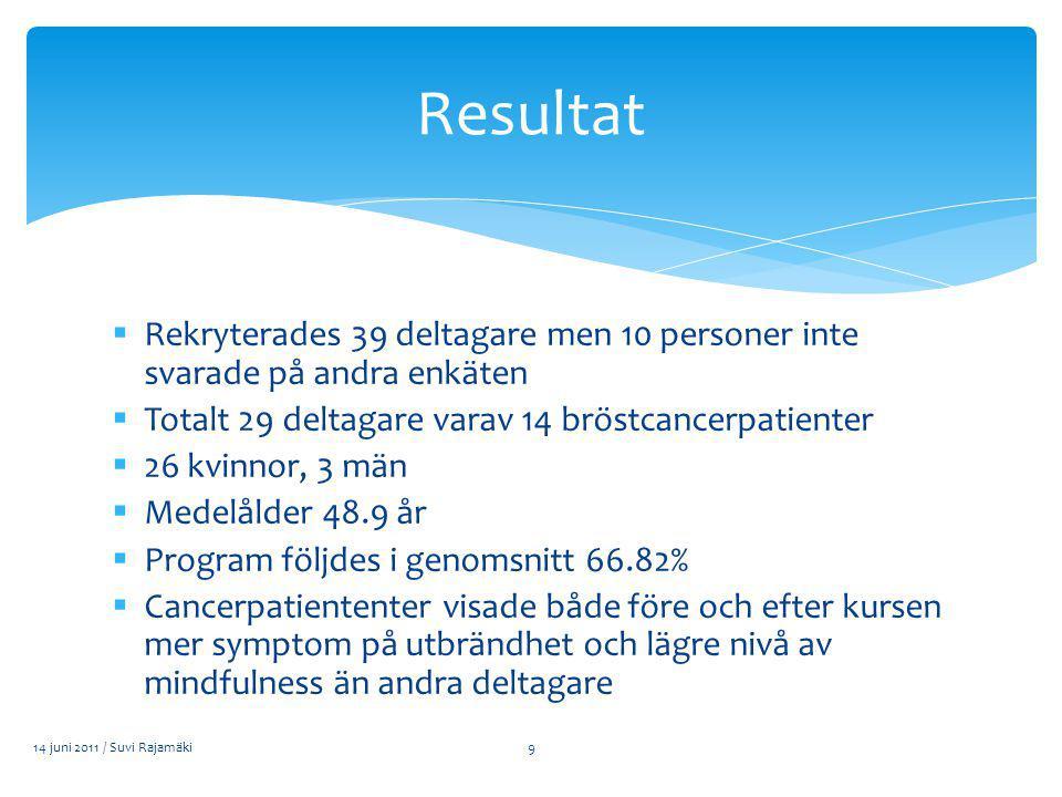  Rekryterades 39 deltagare men 10 personer inte svarade på andra enkäten  Totalt 29 deltagare varav 14 bröstcancerpatienter  26 kvinnor, 3 män  Medelålder 48.9 år  Program följdes i genomsnitt 66.82%  Cancerpatiententer visade både före och efter kursen mer symptom på utbrändhet och lägre nivå av mindfulness än andra deltagare 14 juni 2011 / Suvi Rajamäki Resultat 9
