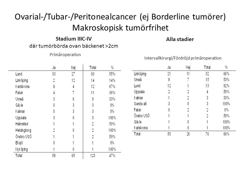 Ovarial-/Tubar-/Peritonealcancer (ej Borderline tumörer) Makroskopisk tumörfrihet Stadium IIIC-IV där tumörbörda ovan bäckenet >2cm Intervallkirurgi/F