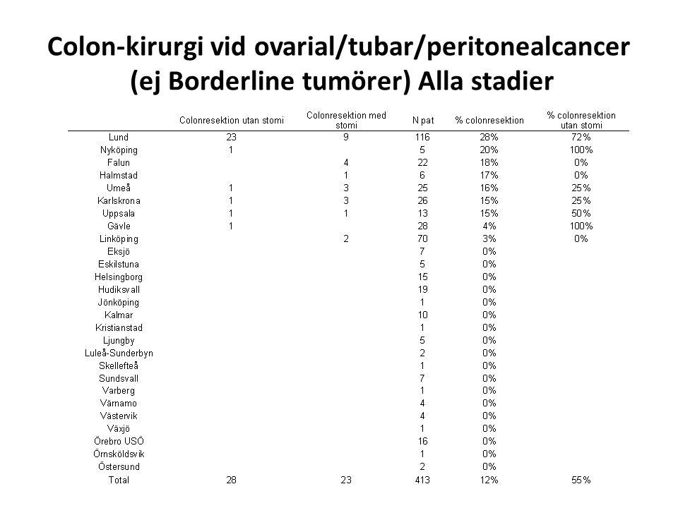 Colon-kirurgi vid ovarial/tubar/peritonealcancer (ej Borderline tumörer) Alla stadier