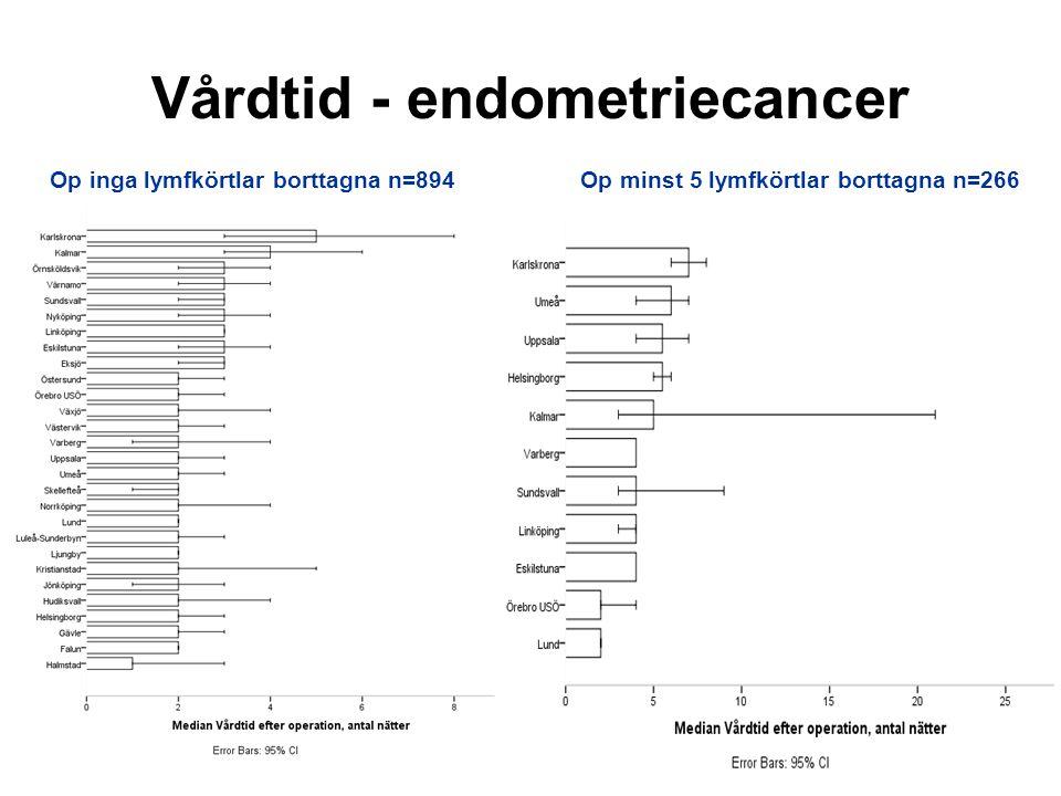 Vårdtid - endometriecancer Op inga lymfkörtlar borttagna n=894Op minst 5 lymfkörtlar borttagna n=266