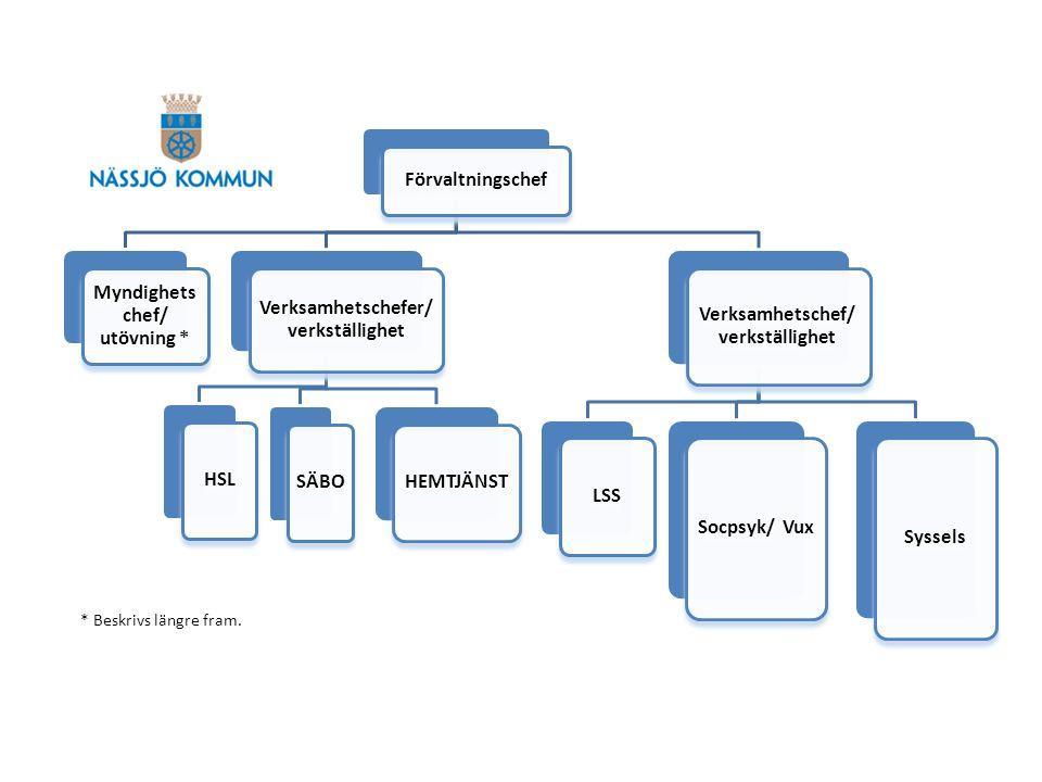 All utredande verksamhet inom IFO sker inom Myndighetsutövning .