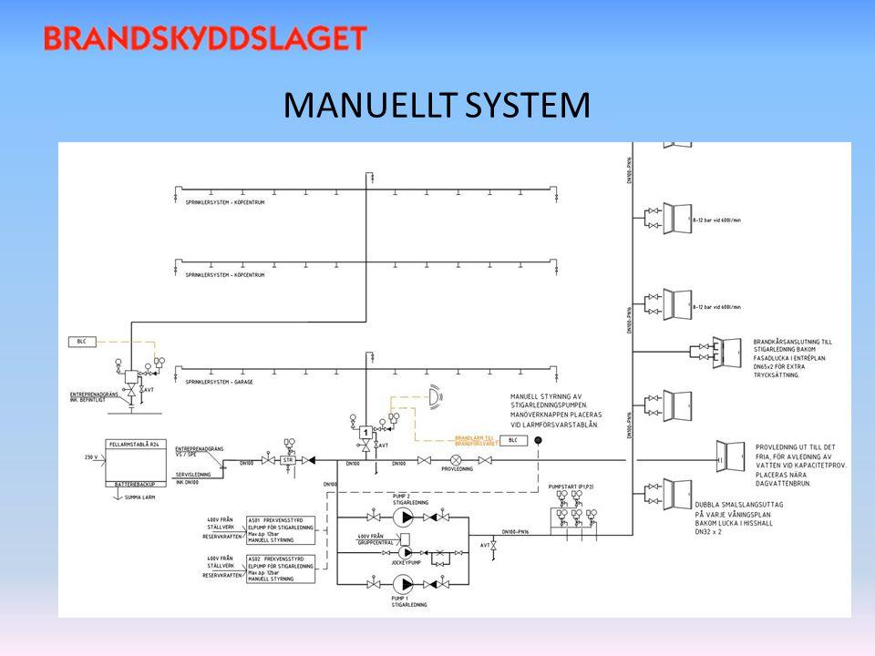 MANUELLT SYSTEM