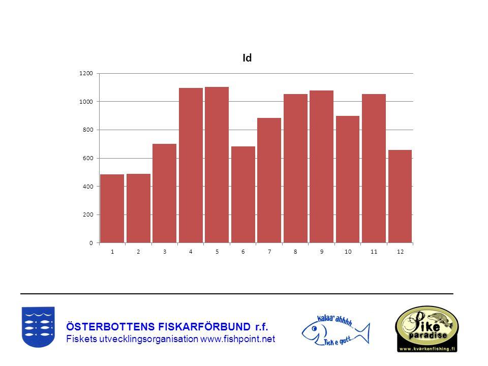 ÖSTERBOTTENS FISKARFÖRBUND r.f. Fiskets utvecklingsorganisation www.fishpoint.net ____________________________________________________________________