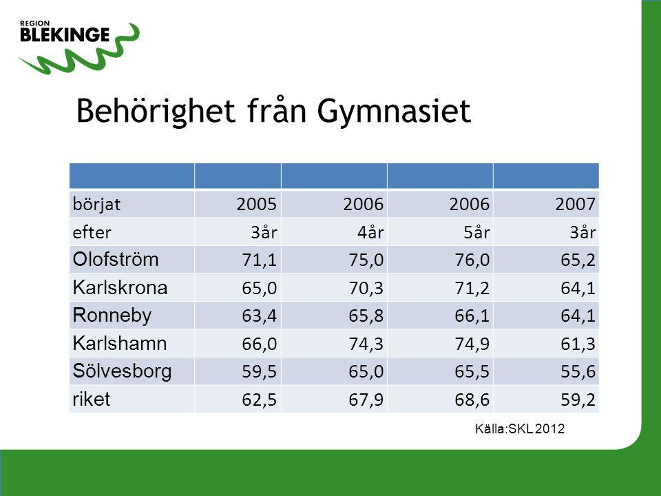 Behörighet från Gymnasiet börjat20052006 2007 efter 3år4år 5år 3år Olofström 71,175,076,065,2 Karlskrona 65,070,371,264,1 Ronneby 63,465,866,164,1 Kar