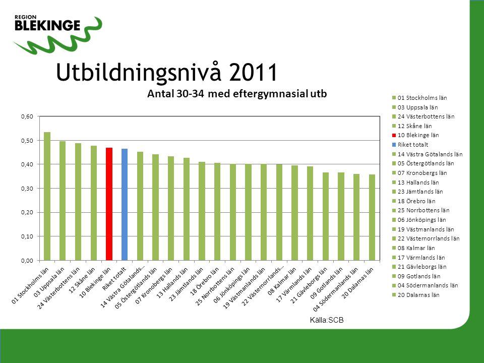 Utbildningsnivå 2011 Källa:SCB