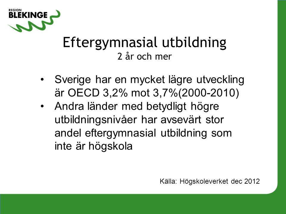 Eftergymnasial utbildning 2 år och mer Källa: Högskoleverket dec 2012 Sverige har en mycket lägre utveckling är OECD 3,2% mot 3,7%(2000-2010) Andra lä