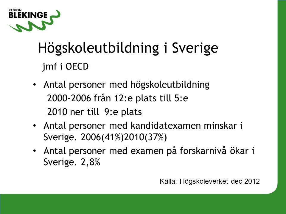 Högskoleutbildning i Sverige jmf i OECD Antal personer med högskoleutbildning 2000-2006 från 12:e plats till 5:e 2010 ner till 9:e plats Antal persone