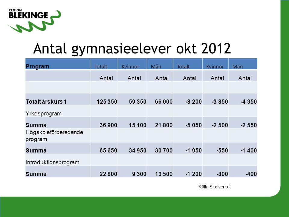 Antal gymnasieelever okt 2012 Program Totalt Kvinnor Män Totalt Kvinnor Män Antal Totalt årskurs 1125 35059 35066 000-8 200-3 850-4 350 Yrkesprogram S