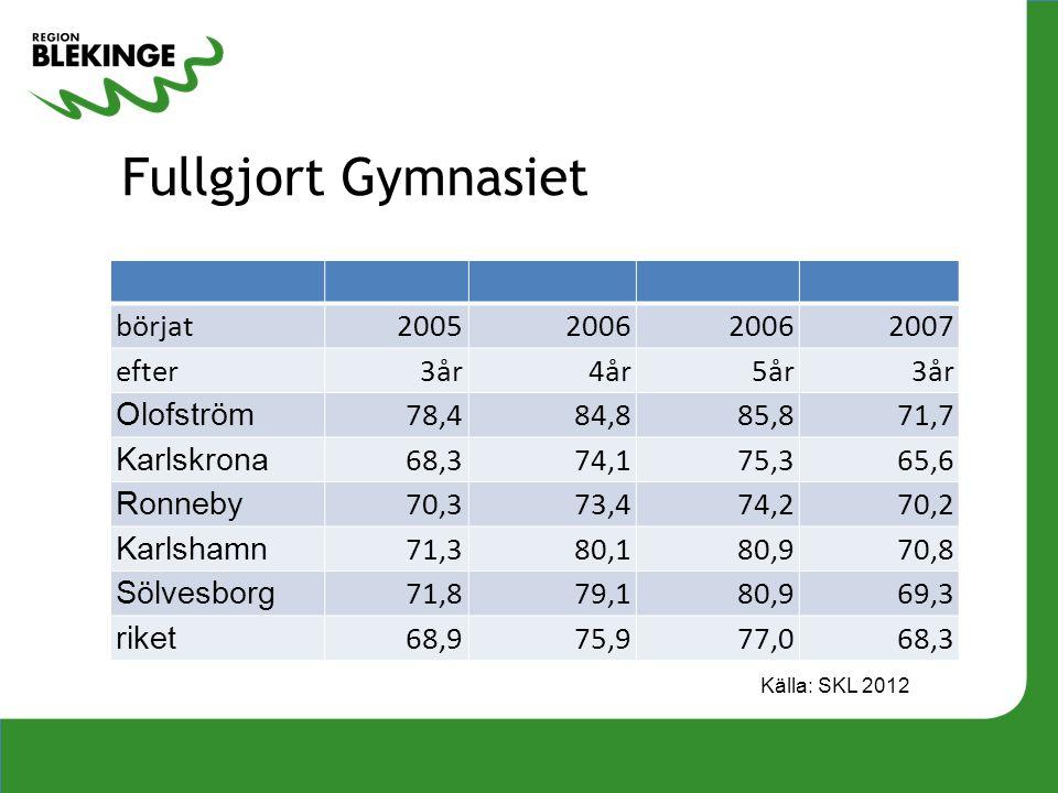 Fullgjort Gymnasiet börjat20052006 2007 efter 3år 4år 5år 3år Olofström 78,484,885,871,7 Karlskrona 68,374,175,365,6 Ronneby 70,373,474,270,2 Karlsham