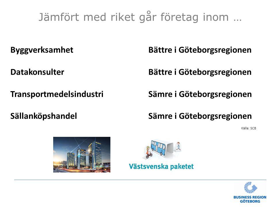 Jämfört med riket går företag inom … Källa: SCB ByggverksamhetBättre i Göteborgsregionen DatakonsulterBättre i Göteborgsregionen TransportmedelsindustriSämre i Göteborgsregionen SällanköpshandelSämre i Göteborgsregionen