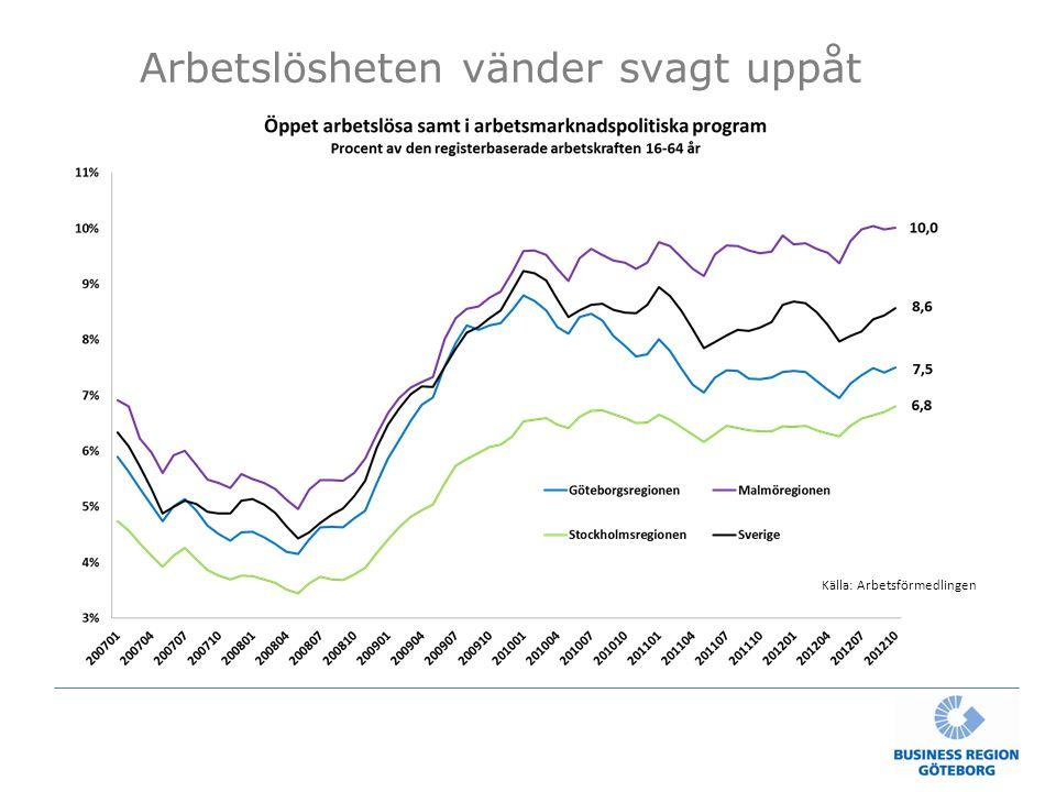 Arbetslösheten vänder svagt uppåt Källa: Arbetsförmedlingen