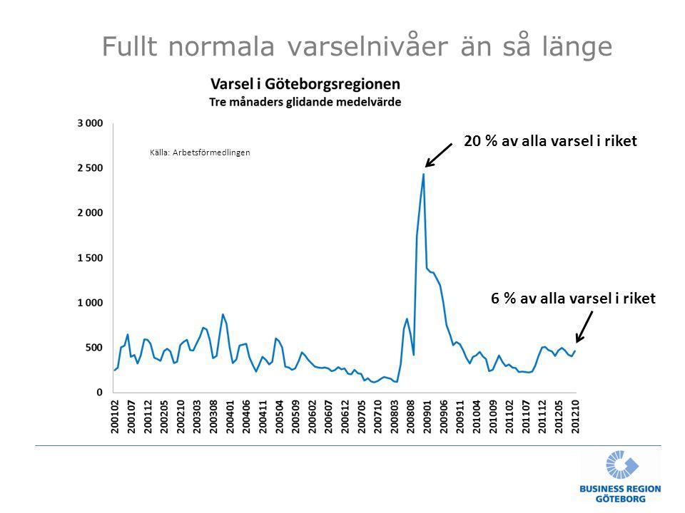Fullt normala varselnivåer än så länge 20 % av alla varsel i riket 6 % av alla varsel i riket Källa: Arbetsförmedlingen