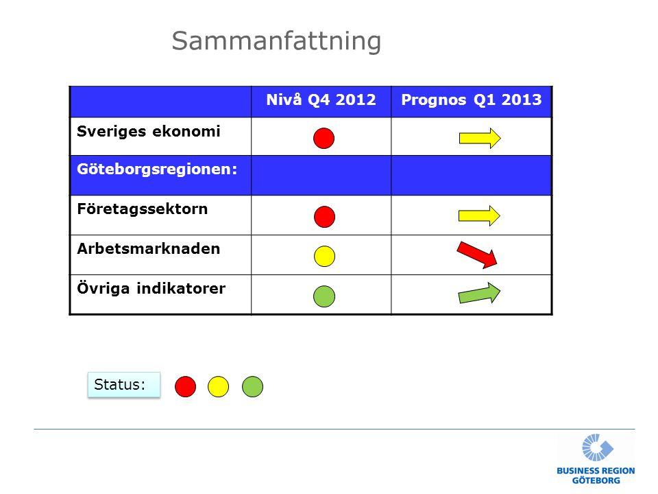 Sammanfattning Nivå Q4 2012Prognos Q1 2013 Sveriges ekonomi Göteborgsregionen: Företagssektorn Arbetsmarknaden Övriga indikatorer Status: