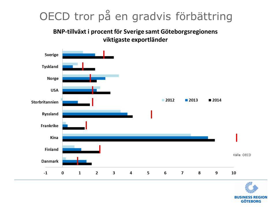 OECD tror på en gradvis förbättring Källa: OECD
