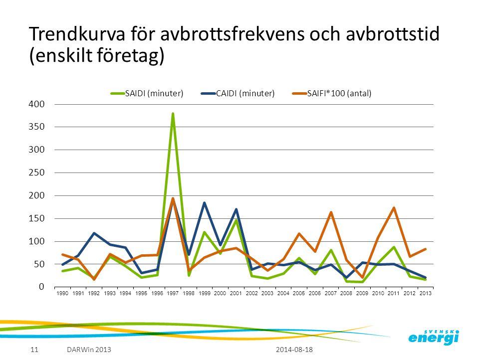 Trendkurva för avbrottsfrekvens och avbrottstid (enskilt företag) 2014-08-18 DARWin 201311