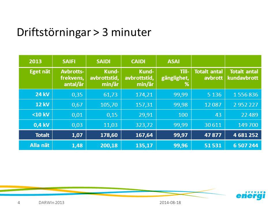 Genomsnittlig avbrottsfrekvens i lokalnät, SAIFI, driftstörningar 2014-08-18 DARWin 20135 Avbrott per år Preliminärt