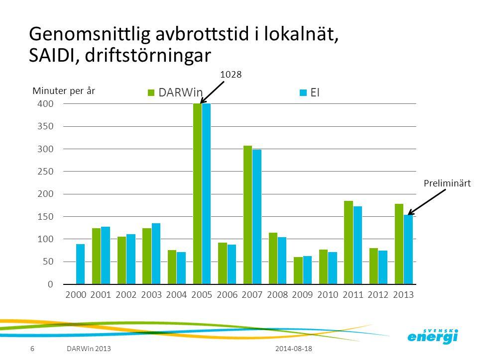 Genomsnittlig avbrottstid i lokalnät, SAIDI, driftstörningar Minuter per år 2014-08-18 DARWin 20136 1028 Preliminärt