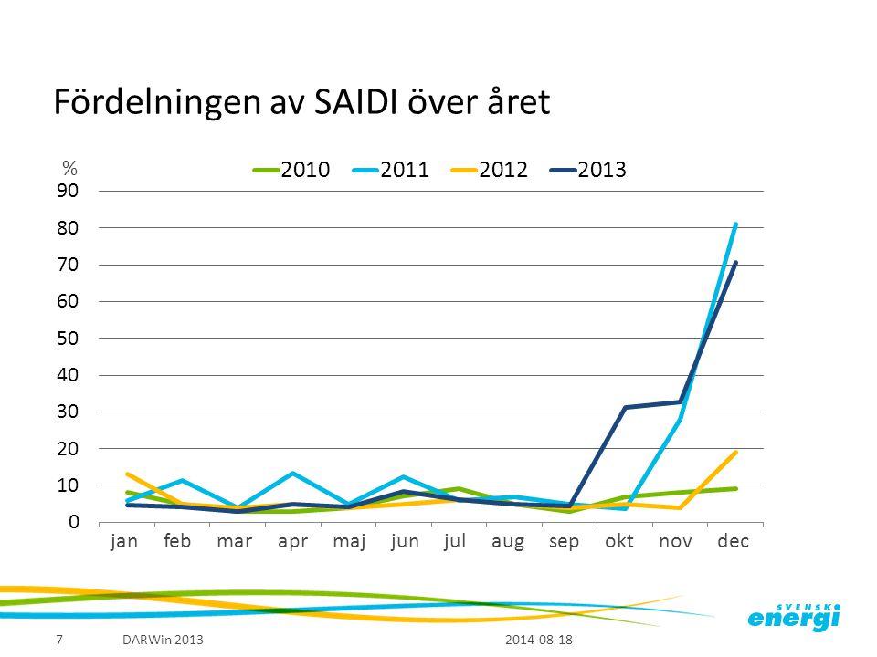 Fördelningen av SAIDI över året 2014-08-18 DARWin 20137 janfebmaraprmajjunjulaugsepoktnovdec %