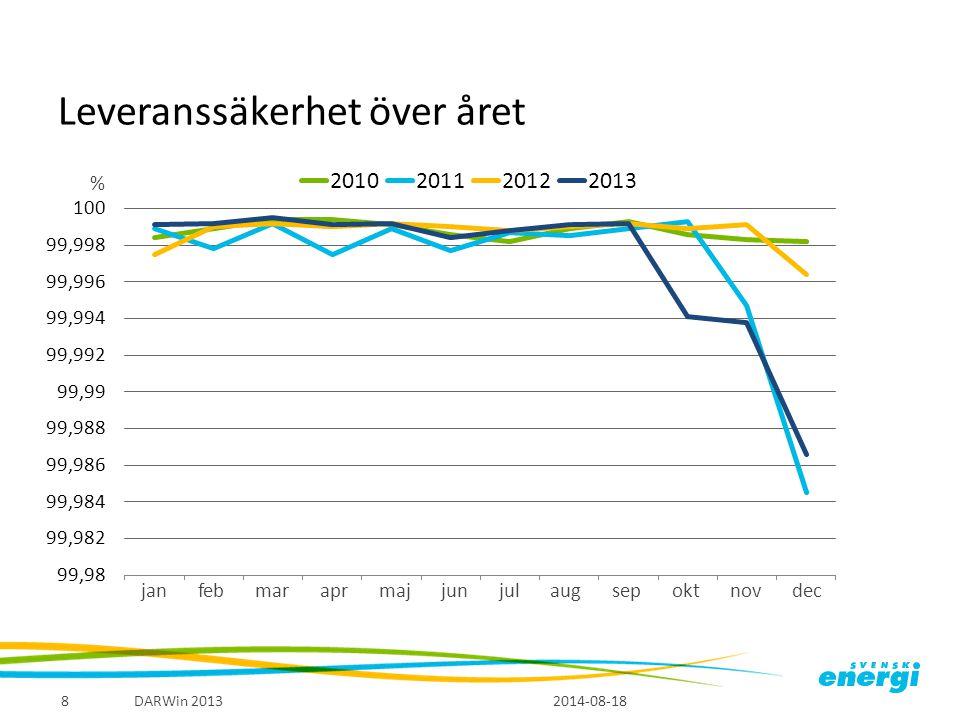 Leveranssäkerhet i de svenska elnäten 2014-08-18 DARWin 20139 Gudrun