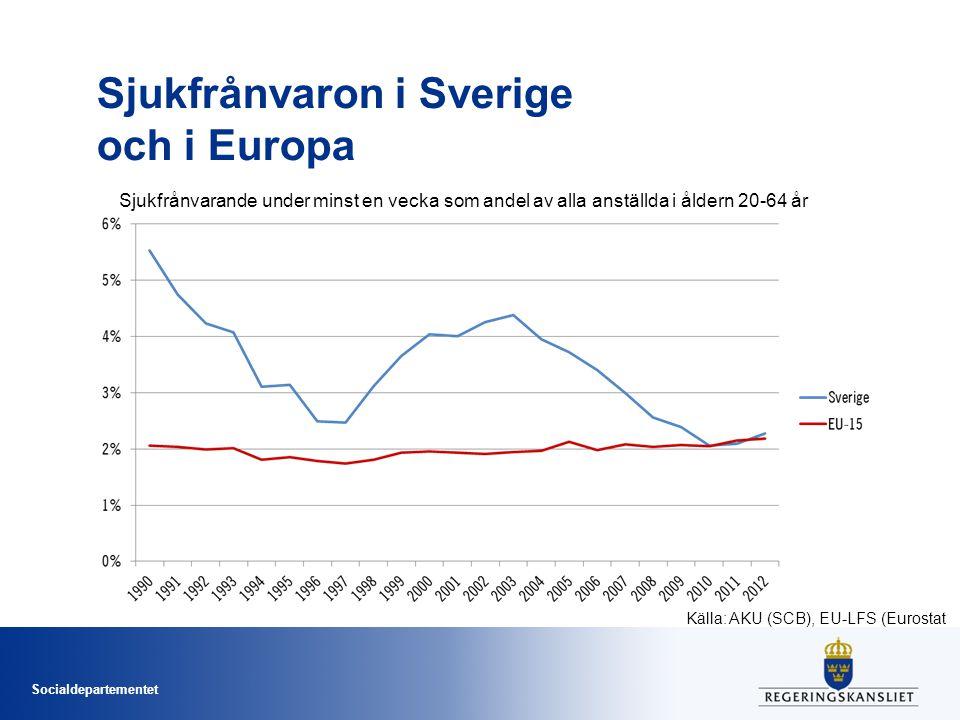Socialdepartementet Sjukfrånvaron i Sverige och i Europa Sjukfrånvarande under minst en vecka som andel av alla anställda i åldern 20-64 år Källa: AKU