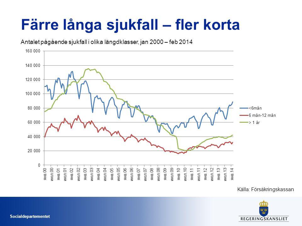 Socialdepartementet Färre långa sjukfall – fler korta Antalet pågående sjukfall i olika längdklasser, jan 2000 – feb 2014 Källa: Försäkringskassan