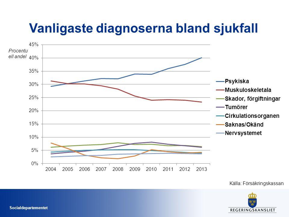 Socialdepartementet Vanligaste diagnoserna bland sjukfall Källa: Försäkringskassan Procentu ell andel