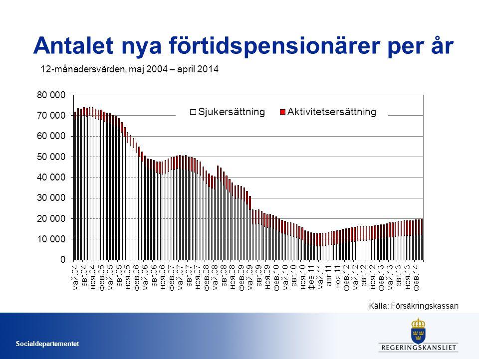 Socialdepartementet Antalet nya förtidspensionärer per år 12-månadersvärden, maj 2004 – april 2014 Källa: Försäkringskassan