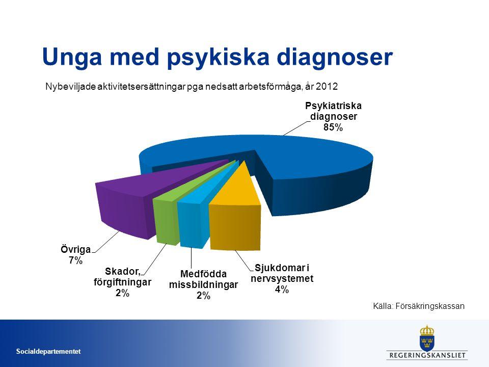 Socialdepartementet Unga med psykiska diagnoser Källa: Försäkringskassan Nybeviljade aktivitetsersättningar pga nedsatt arbetsförmåga, år 2012