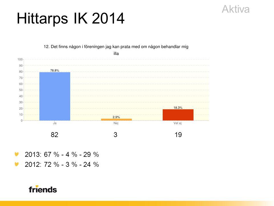 82 3 19 2013: 67 % - 4 % - 29 % 2012: 72 % - 3 % - 24 % Aktiva Hittarps IK 2014