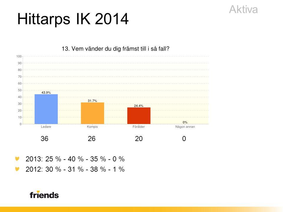 36 26 20 0 2013: 25 % - 40 % - 35 % - 0 % 2012: 30 % - 31 % - 38 % - 1 % Aktiva Hittarps IK 2014