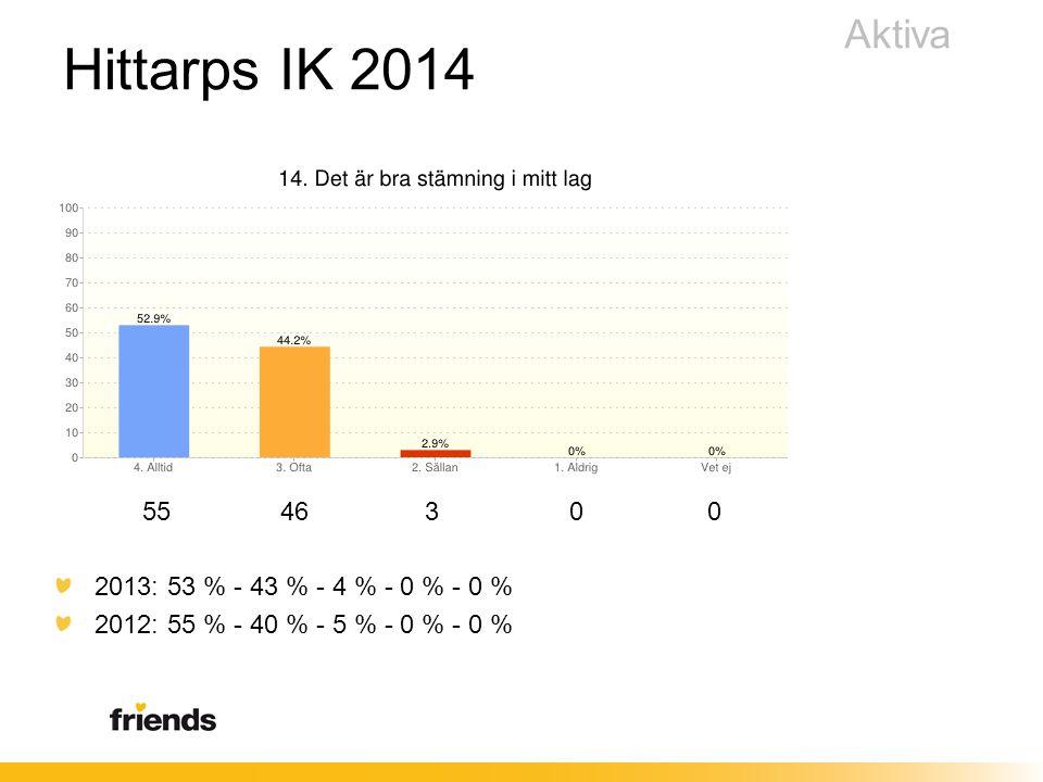 55 46 3 0 0 2013: 53 % - 43 % - 4 % - 0 % - 0 % 2012: 55 % - 40 % - 5 % - 0 % - 0 % Aktiva Hittarps IK 2014