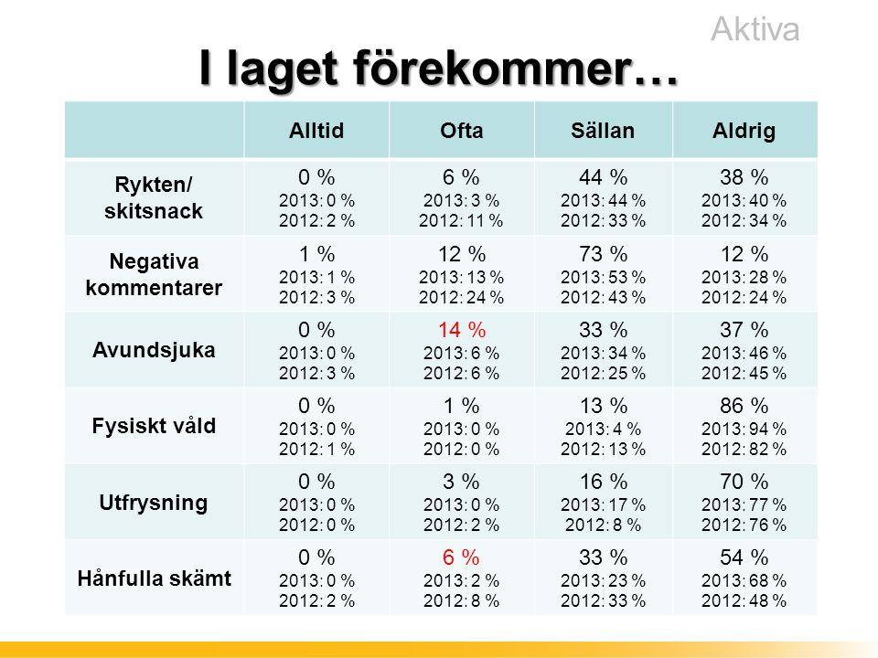 I laget förekommer… Aktiva AlltidOftaSällanAldrig Rykten/ skitsnack 0 % 2013: 0 % 2012: 2 % 6 % 2013: 3 % 2012: 11 % 44 % 2013: 44 % 2012: 33 % 38 % 2