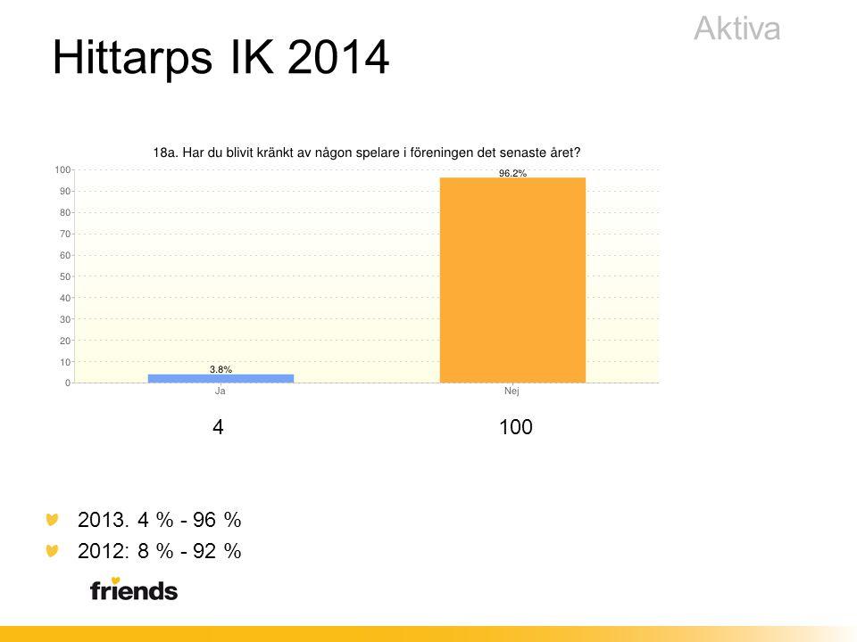 4 100 2013. 4 % - 96 % 2012: 8 % - 92 % Aktiva Hittarps IK 2014