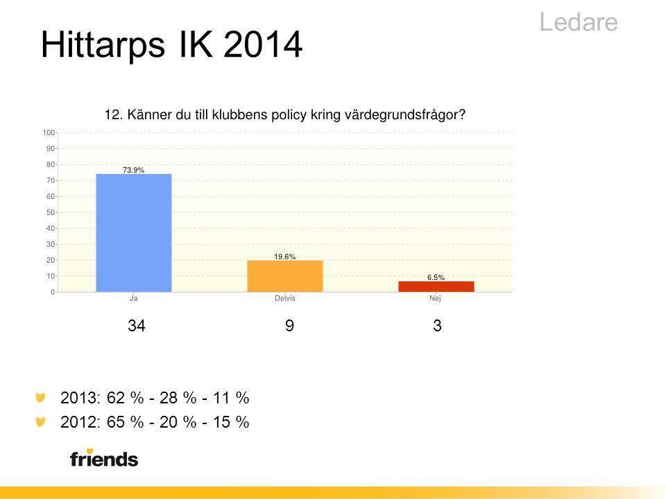 34 9 3 2013: 62 % - 28 % - 11 % 2012: 65 % - 20 % - 15 % Ledare Hittarps IK 2014
