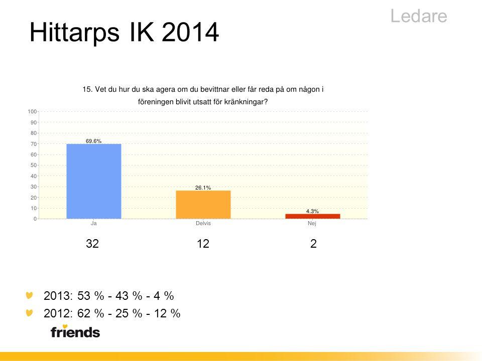 32 12 2 2013: 53 % - 43 % - 4 % 2012: 62 % - 25 % - 12 % Ledare Hittarps IK 2014