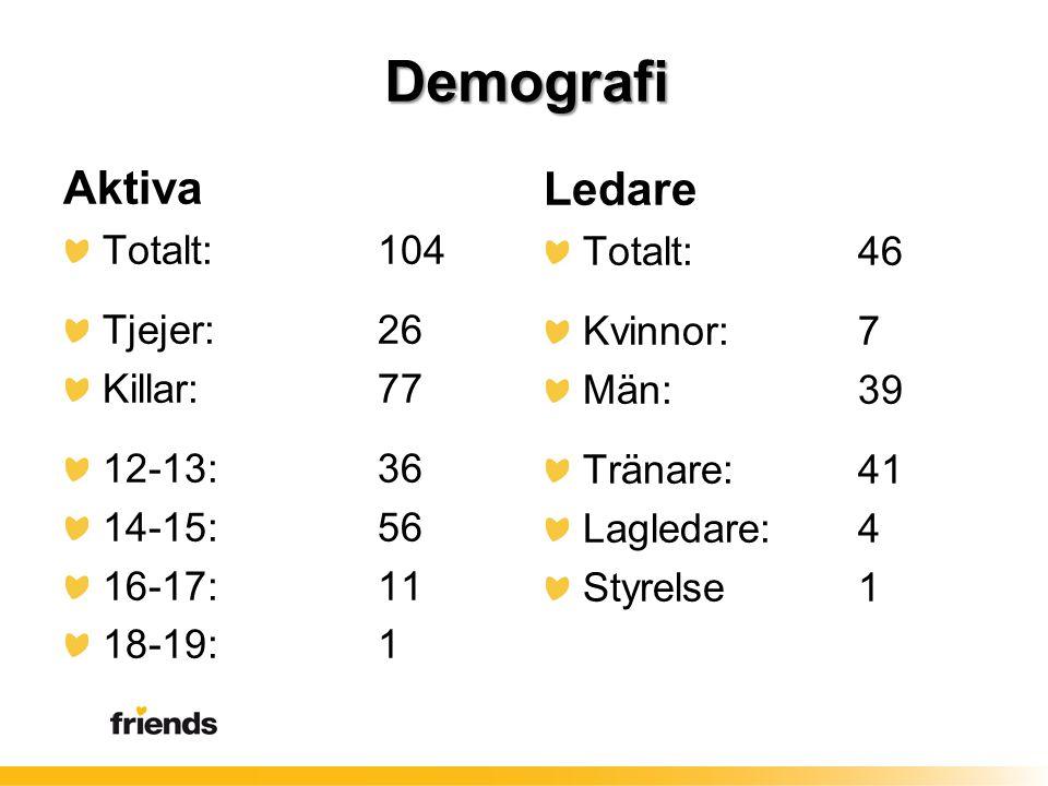 Demografi Aktiva Totalt:104 Tjejer: 26 Killar: 77 12-13: 36 14-15: 56 16-17: 11 18-19: 1 Ledare Totalt:46 Kvinnor: 7 Män: 39 Tränare: 41 Lagledare:4 S
