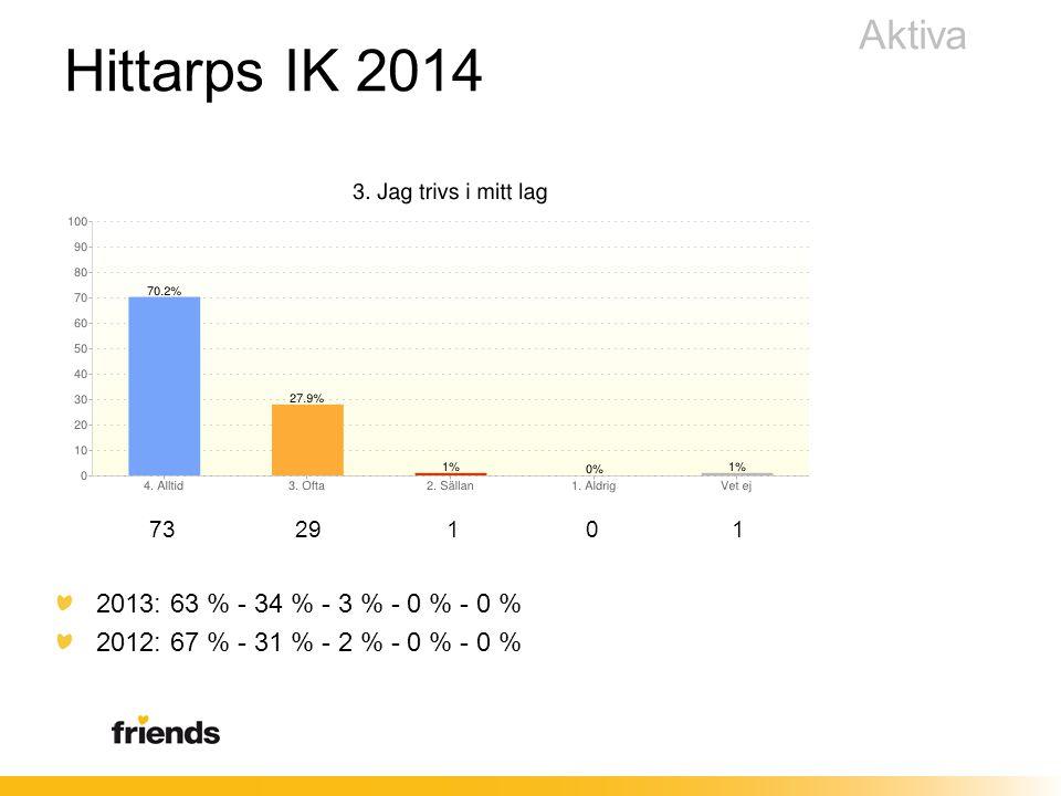 Hittarps IK 2014 73 29 1 0 1 2013: 63 % - 34 % - 3 % - 0 % - 0 % 2012: 67 % - 31 % - 2 % - 0 % - 0 % Aktiva