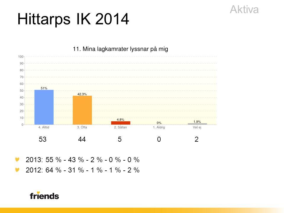 53 44 5 0 2 2013: 55 % - 43 % - 2 % - 0 % - 0 % 2012: 64 % - 31 % - 1 % - 1 % - 2 % Aktiva Hittarps IK 2014