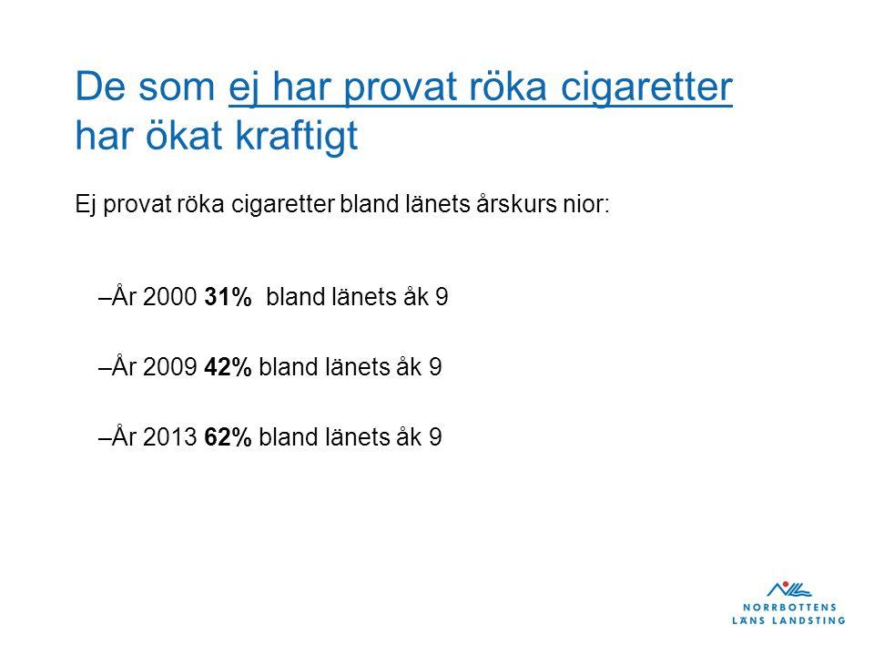 De som ej har provat röka cigaretter har ökat kraftigt Ej provat röka cigaretter bland länets årskurs nior: –År 2000 31% bland länets åk 9 –År 2009 42