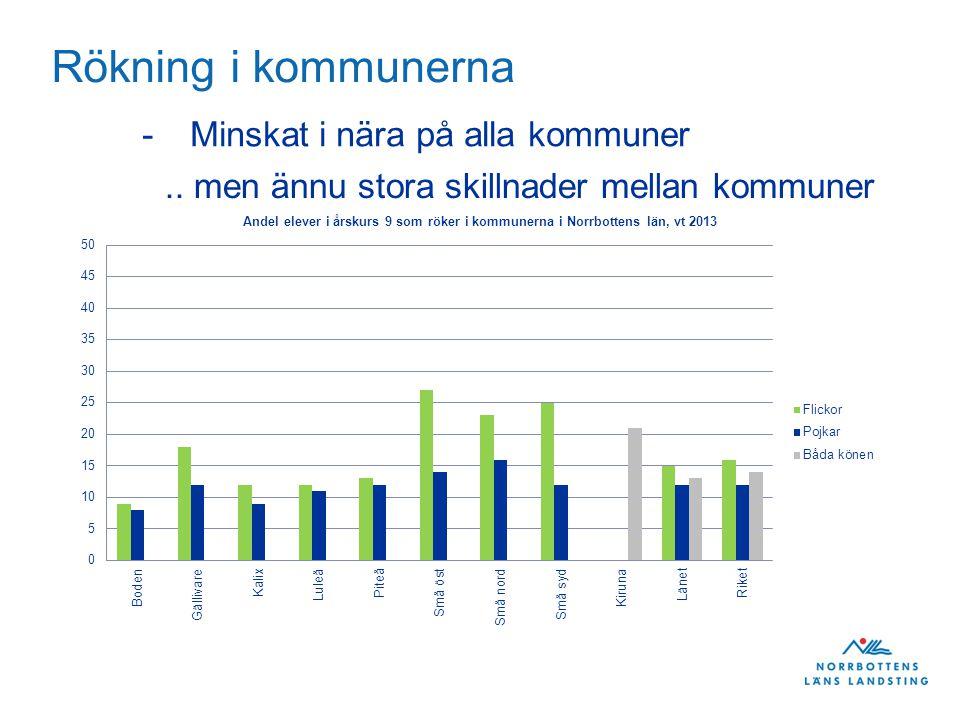 Rökning i kommunerna -Minskat i nära på alla kommuner.. men ännu stora skillnader mellan kommuner