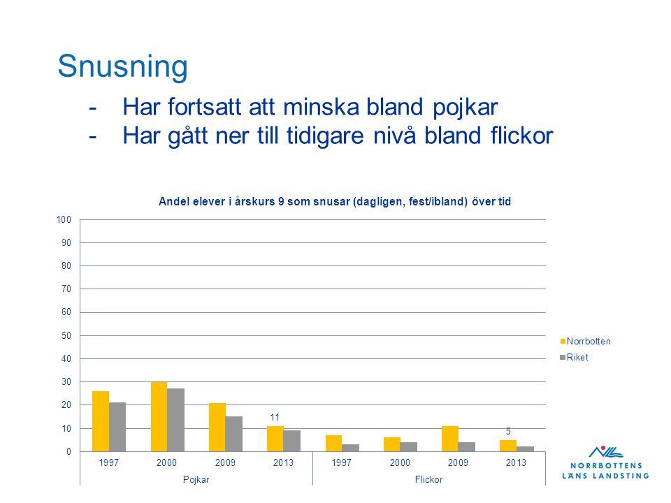 Snusning -Har fortsatt att minska bland pojkar -Har gått ner till tidigare nivå bland flickor