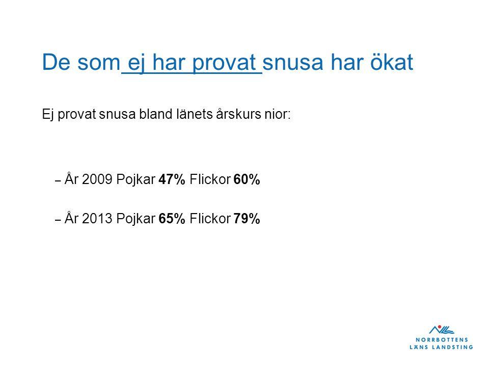 De som ej har provat snusa har ökat Ej provat snusa bland länets årskurs nior: – År 2009 Pojkar 47% Flickor 60% – År 2013 Pojkar 65% Flickor 79%