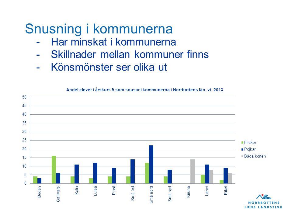 Snusning i kommunerna -Har minskat i kommunerna -Skillnader mellan kommuner finns -Könsmönster ser olika ut