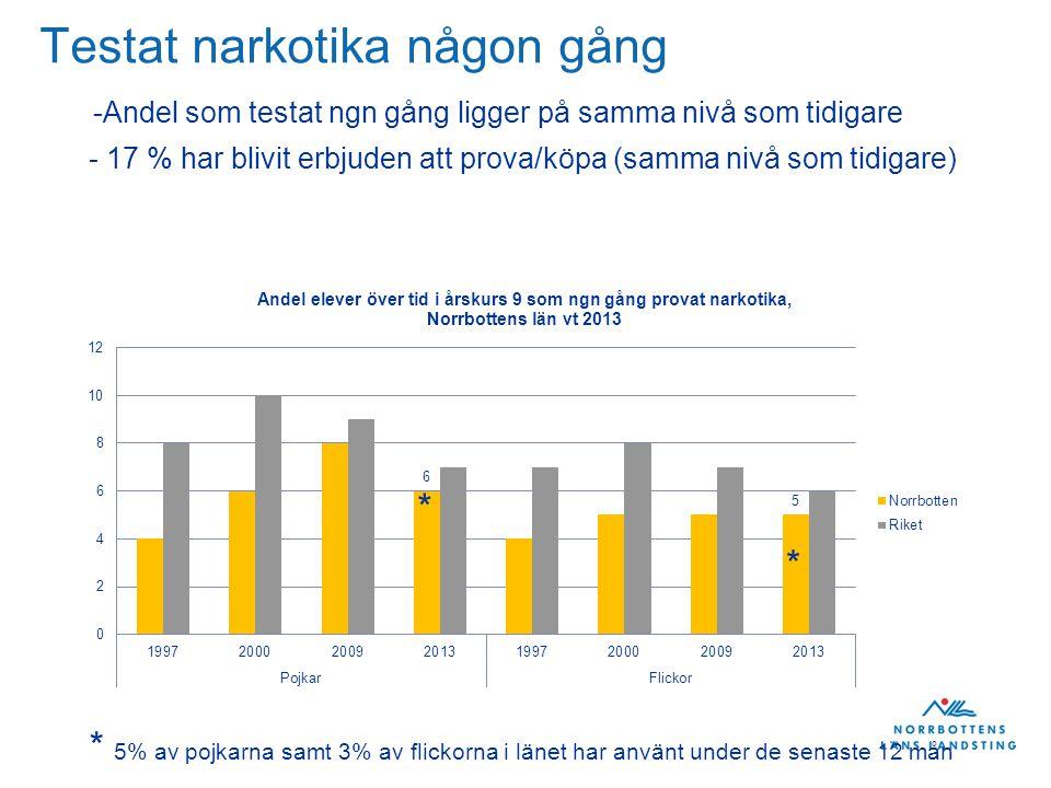 Testat narkotika någon gång -Andel som testat ngn gång ligger på samma nivå som tidigare * * * 5% av pojkarna samt 3% av flickorna i länet har använt