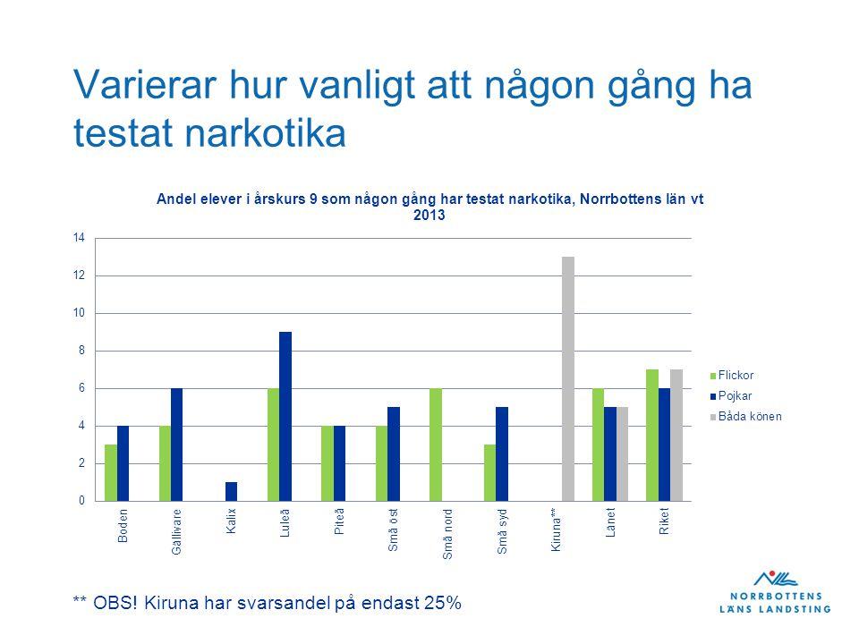 Varierar hur vanligt att någon gång ha testat narkotika ** OBS! Kiruna har svarsandel på endast 25%