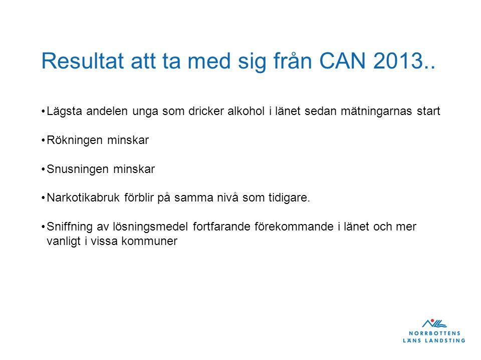 Resultat att ta med sig från CAN 2013.. Lägsta andelen unga som dricker alkohol i länet sedan mätningarnas start Rökningen minskar Snusningen minskar