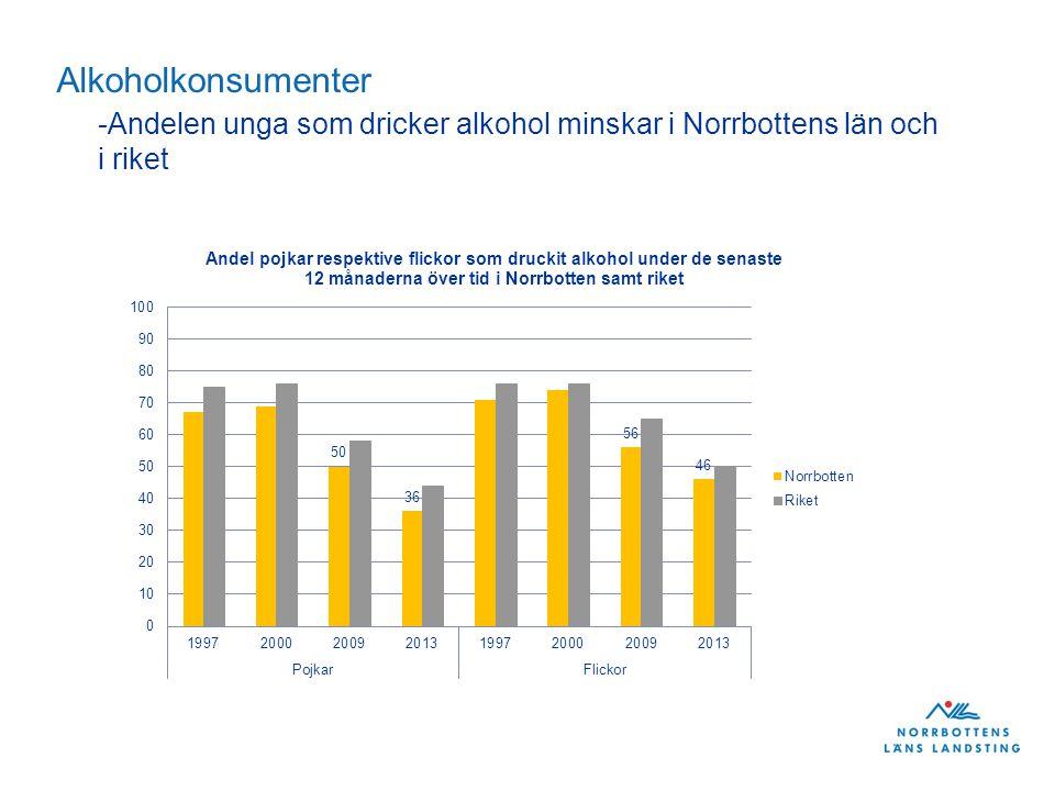Alkoholkonsumenter -Andelen unga som dricker alkohol minskar i Norrbottens län och i riket
