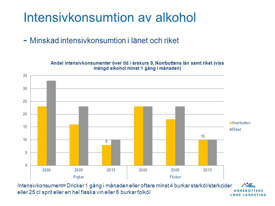 Intensivkonsumtion av alkohol - Minskad intensivkonsumtion i länet och riket Intensivkonsument= Dricker 1 gång i månaden eller oftare minst 4 burkar s