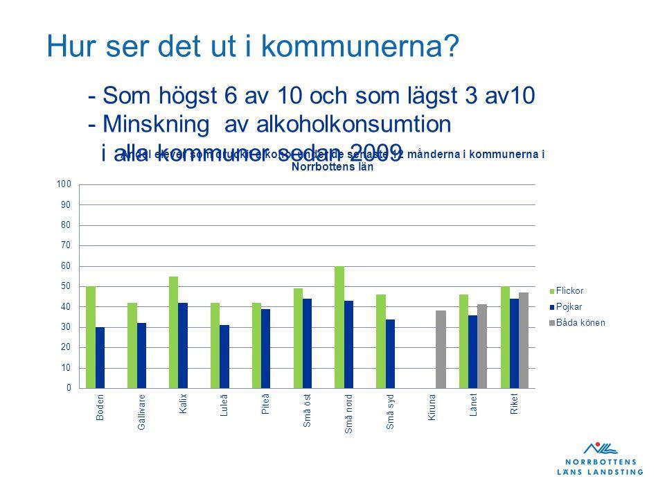 Hur ser det ut i kommunerna? - Som högst 6 av 10 och som lägst 3 av10 - Minskning av alkoholkonsumtion i alla kommuner sedan 2009